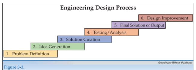 Concept Design / Problem Definition / Idea Generation In The Forming And  Shaping Of A Solution To Any Problem In Architecture Or Engineering There  Are Many ...